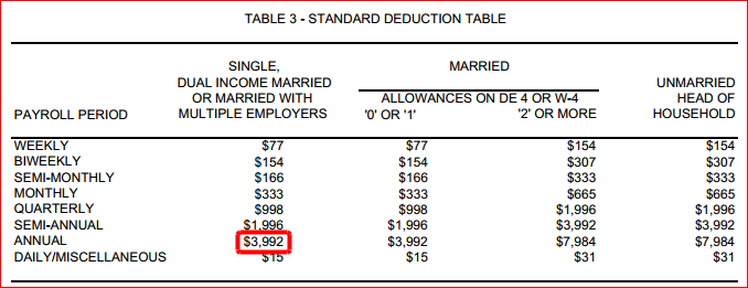 Alabama Tax Standard Deduction Table | newhairstylesformen2014.com
